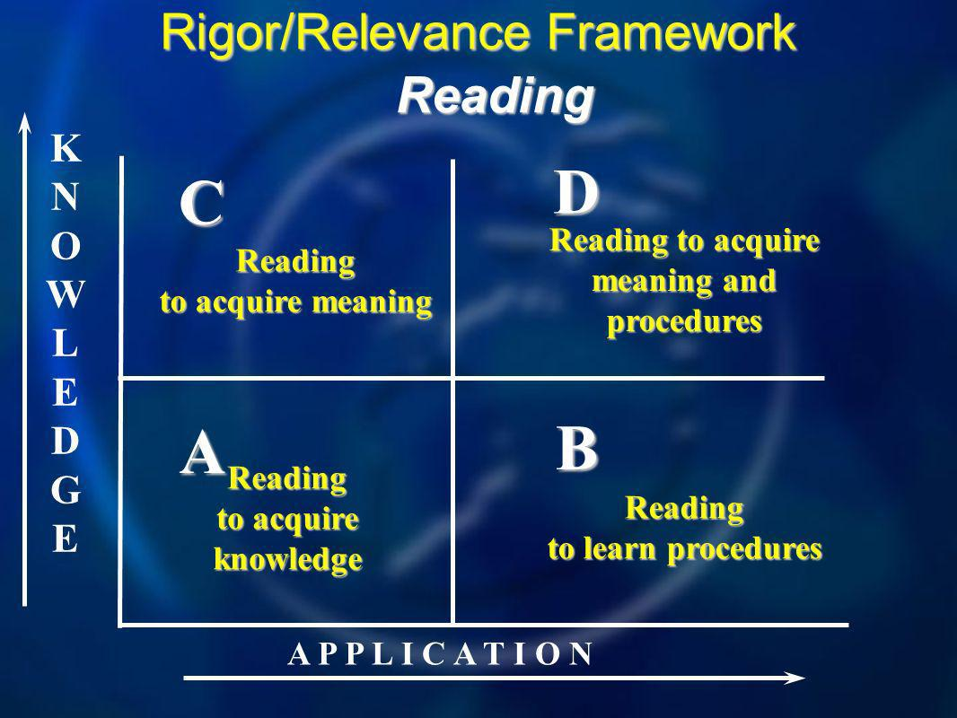 KNOWLEDGEKNOWLEDGE A P P L I C A T I O N A B D C Rigor/Relevance Framework Reading Reading to acquire meaning Reading to acquire knowledge Reading to learn procedures Reading to acquire meaning and procedures