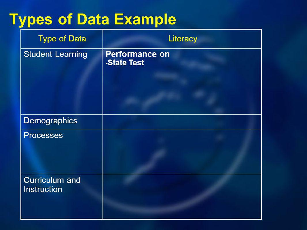 Types of Data Example Type of DataLiteracy Student LearningPerformance on State Test Demographics Processes Curriculum and Instruction