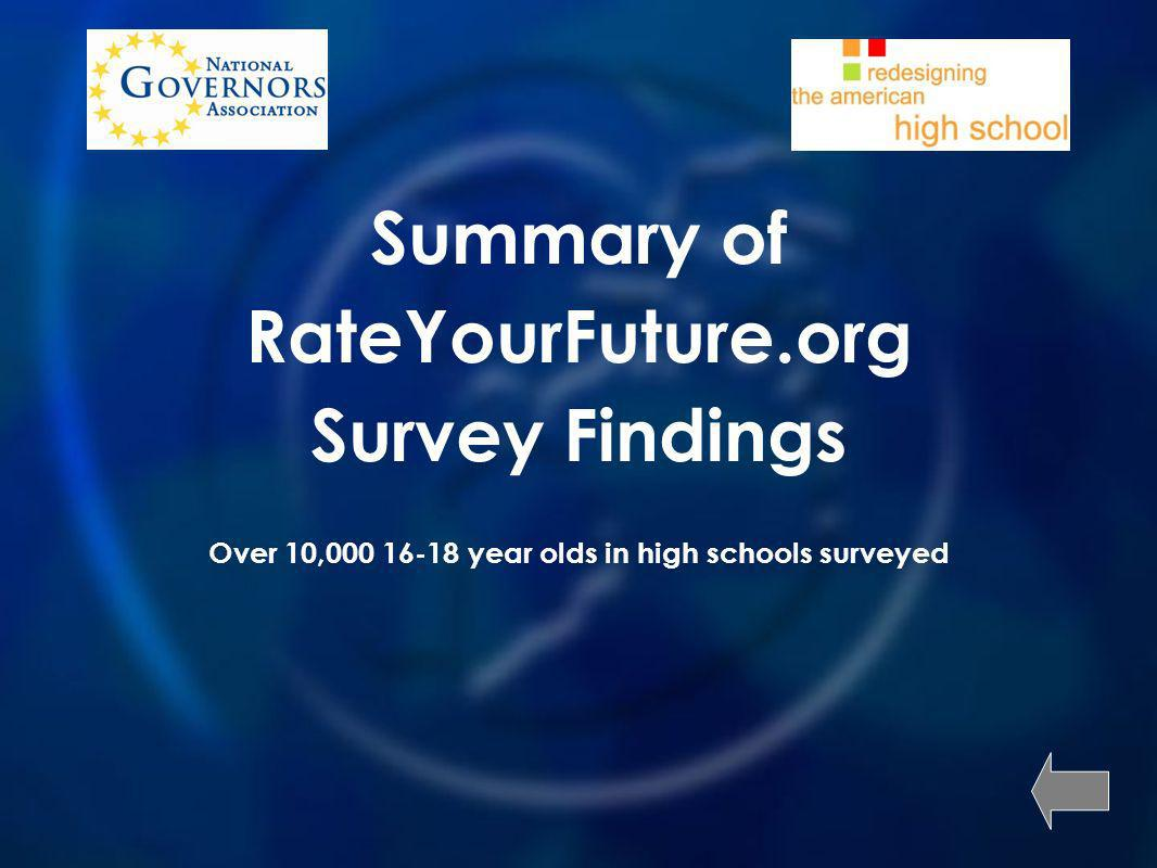 Summary of RateYourFuture.org Survey Findings Over 10, year olds in high schools surveyed