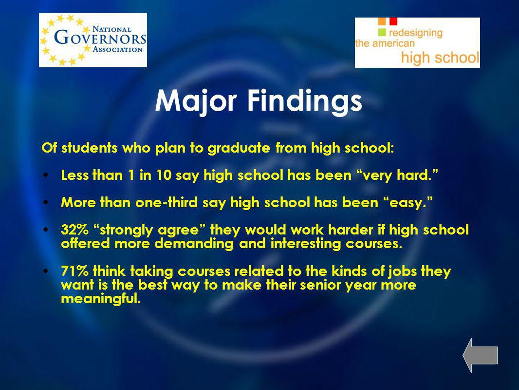 Major Findings Of students who plan to graduate from high school: Less than 1 in 10 say high school has been very hard.