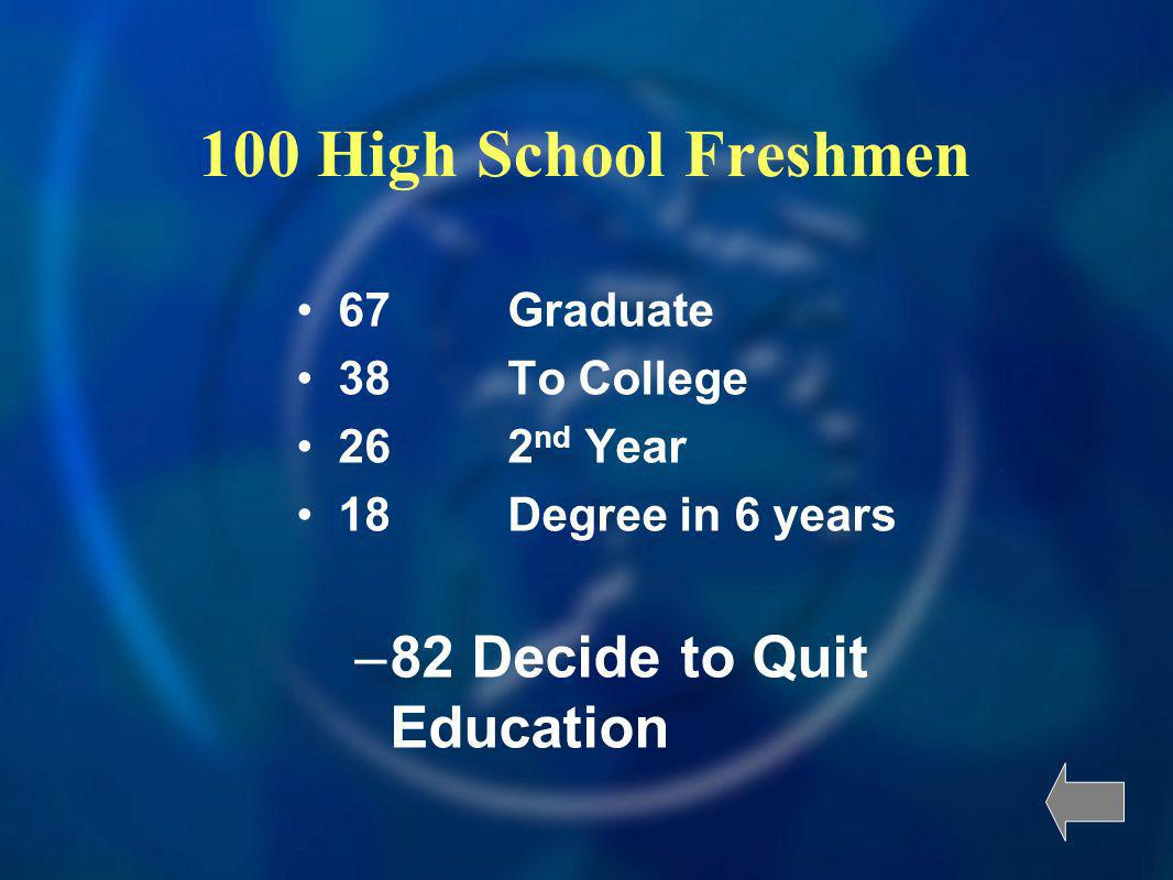 100 High School Freshmen 67Graduate 38To College 262 nd Year 18Degree in 6 years –82 Decide to Quit Education