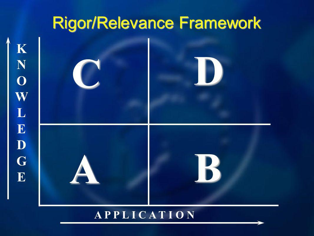 KNOWLEDGEKNOWLEDGE A P P L I C A T I O N A B D C Rigor/Relevance Framework