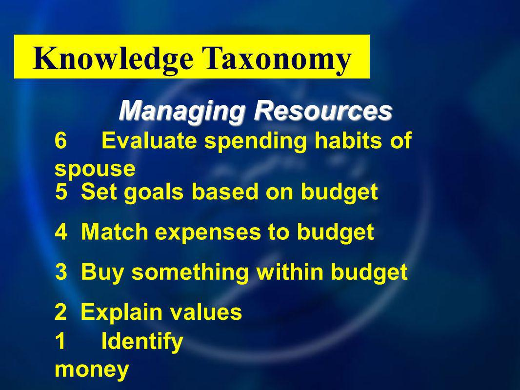 Managing Resources Knowledge Taxonomy 6Evaluate spending habits of spouse 1Identify money 2Explain values 5Set goals based on budget 4Match expenses to budget 3Buy something within budget
