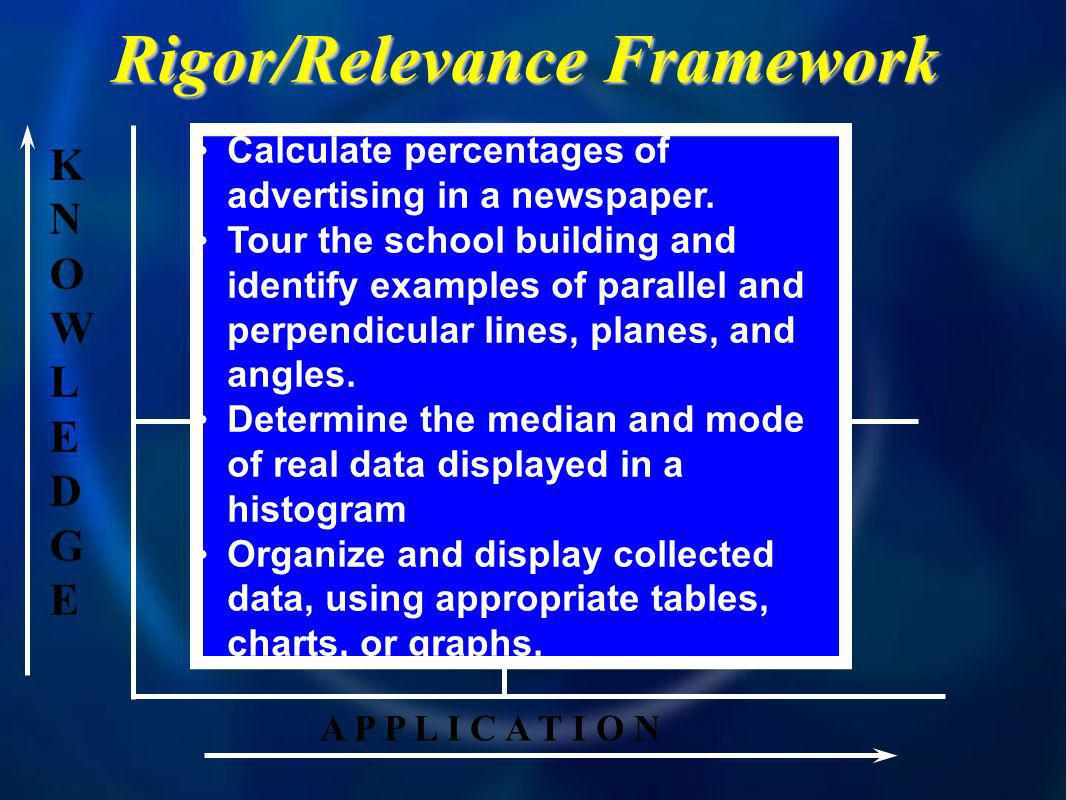 KNOWLEDGEKNOWLEDGE A P P L I C A T I O N A B D C Rigor/Relevance Framework Calculate percentages of advertising in a newspaper.