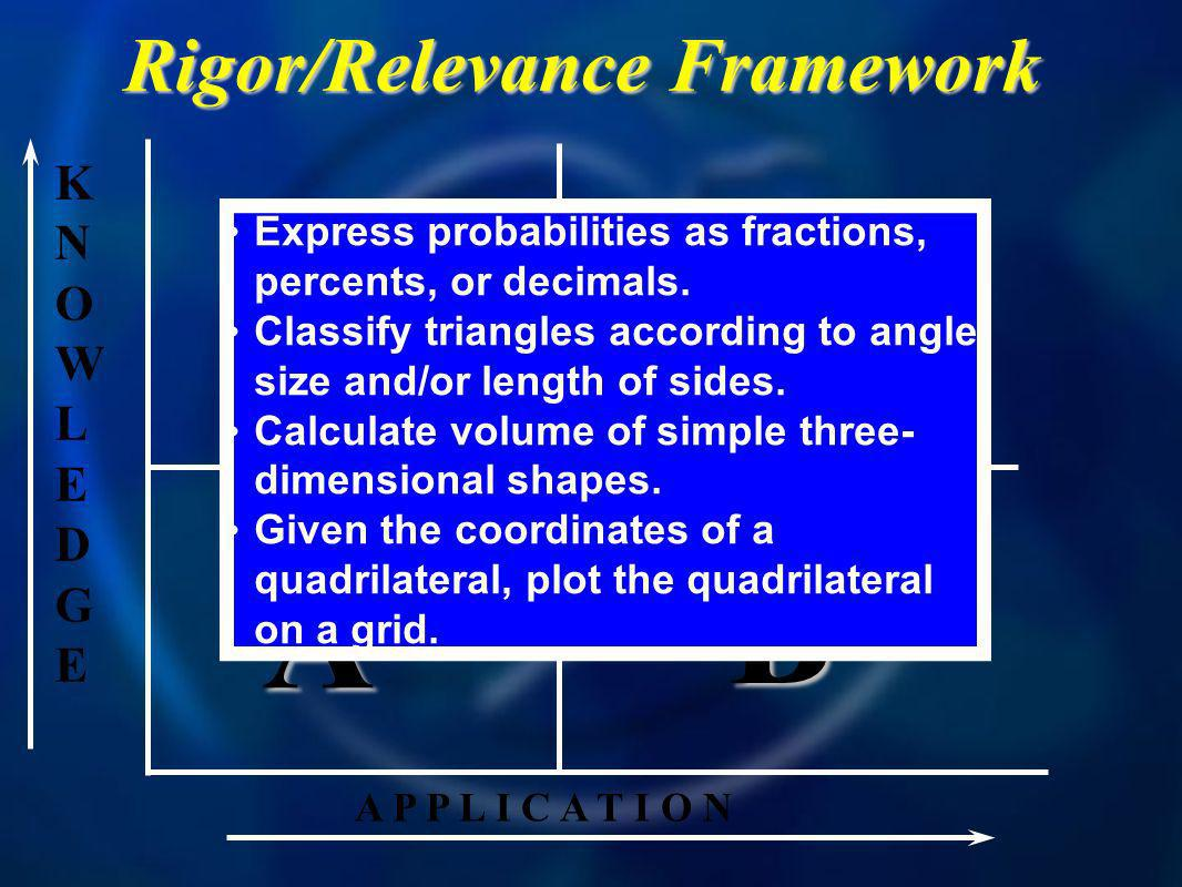KNOWLEDGEKNOWLEDGE A P P L I C A T I O N A B D C Rigor/Relevance Framework Express probabilities as fractions, percents, or decimals.