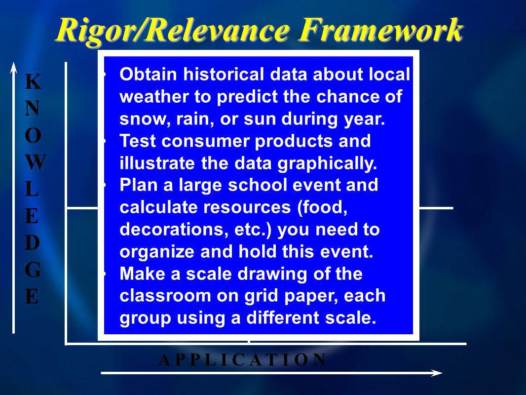 KNOWLEDGEKNOWLEDGE A P P L I C A T I O N A B D C Rigor/Relevance Framework Obtain historical data about local weather to predict the chance of snow, rain, or sun during year.