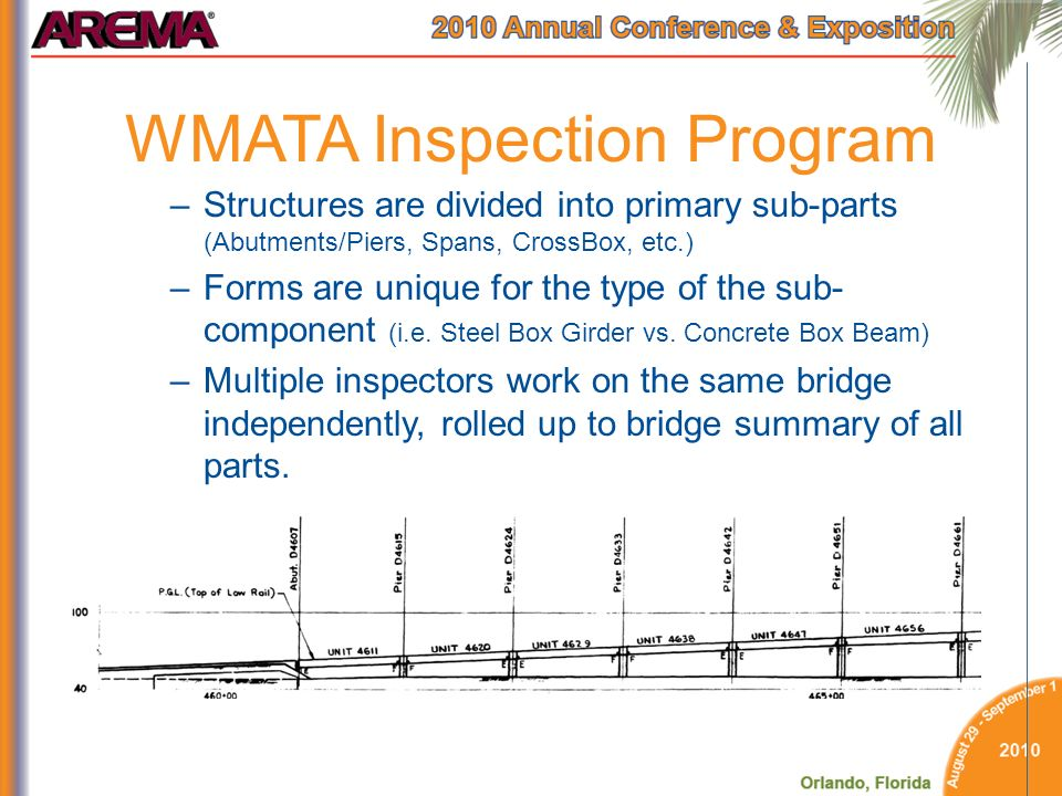 WMATA Inspection Program –Structures are divided into primary sub-parts (Abutments/Piers, Spans, CrossBox, etc.) –Forms are unique for the type of the sub- component (i.e.