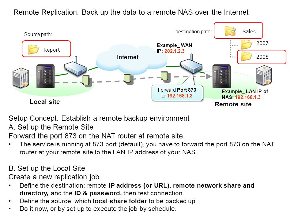 Internet Local site Remote site Sales 2007 2008 Report Example_ LAN IP of NAS: 192.168.1.3 Example_ WAN IP: 202.1.2.3 Setup Concept: Establish a remot