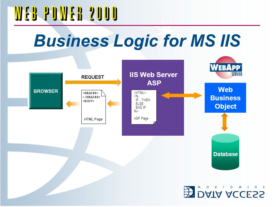 Business Logic for MS IIS IIS Web Server ASP <% IF…THEN ELSE END IF %> ASP Page Web Business Object Database