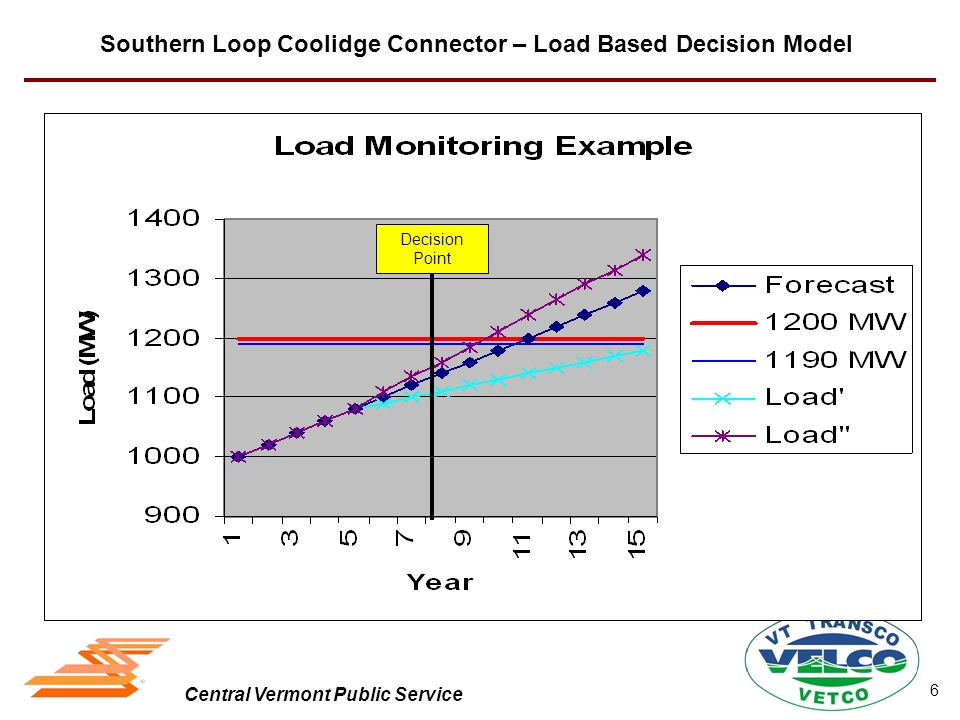 Central Vermont Public Service DUs Plan for NTA ARC 3/4 takes advantage of other plans –Energy Efficiency budget increase thru 2008 –Geo-targeting per Act 61 –Peaking Generation and Ld Mgt per Forward Capacity Market –Renewable Generation and CHP per Act 61 –Generation Feasibility Study by DUs Southern Loop Coolidge Connector – NTA Planning & Implementation 7