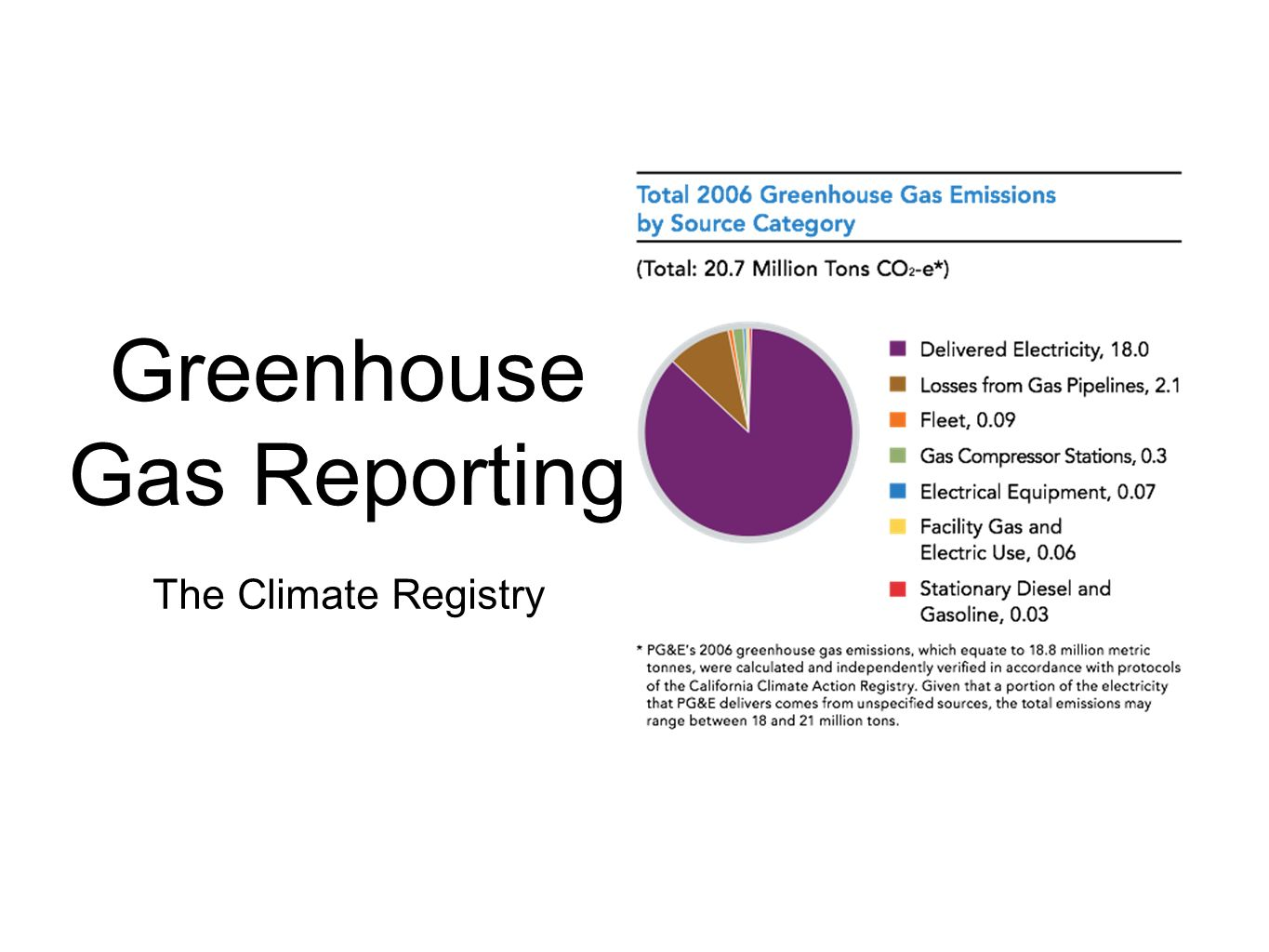 Greenhouse Gas Reporting The Climate Registry