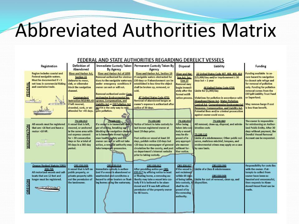 Abbreviated Authorities Matrix