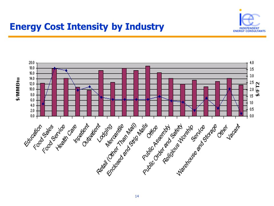 14 Energy Cost Intensity by Industry