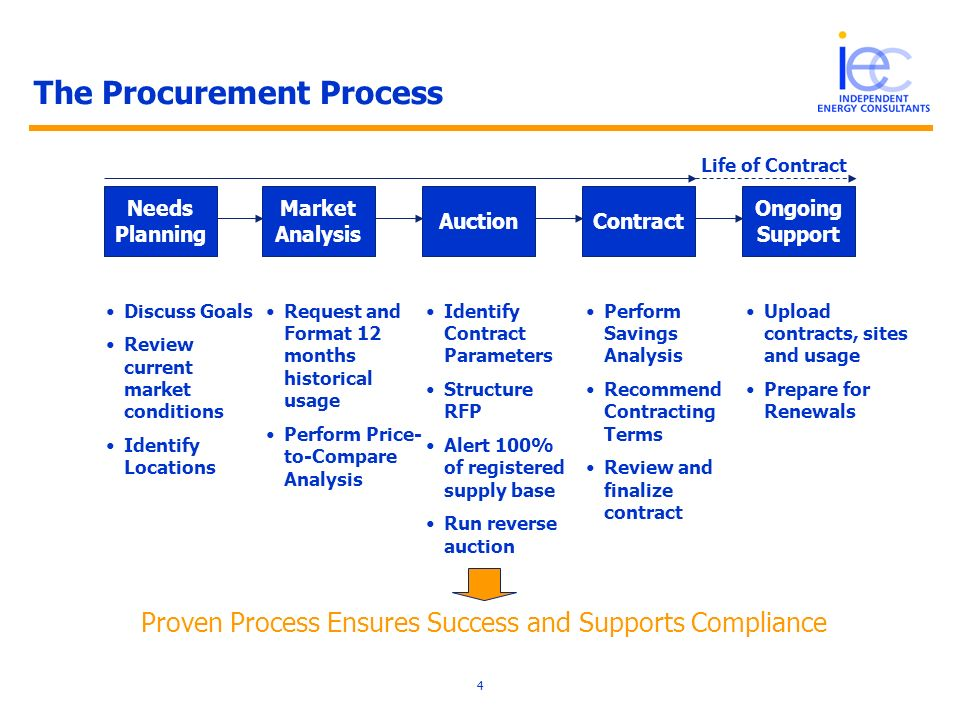 4 The Procurement Process Needs Planning Market Analysis AuctionContract Ongoing Support Discuss Goals Review current market conditions Identify Locations Request and Format 12 months historical usage Perform Price- to-Compare Analysis Identify Contract Parameters Structure RFP Alert 100% of registered supply base Run reverse auction Upload contracts, sites and usage Prepare for Renewals Proven Process Ensures Success and Supports Compliance Perform Savings Analysis Recommend Contracting Terms Review and finalize contract Life of Contract