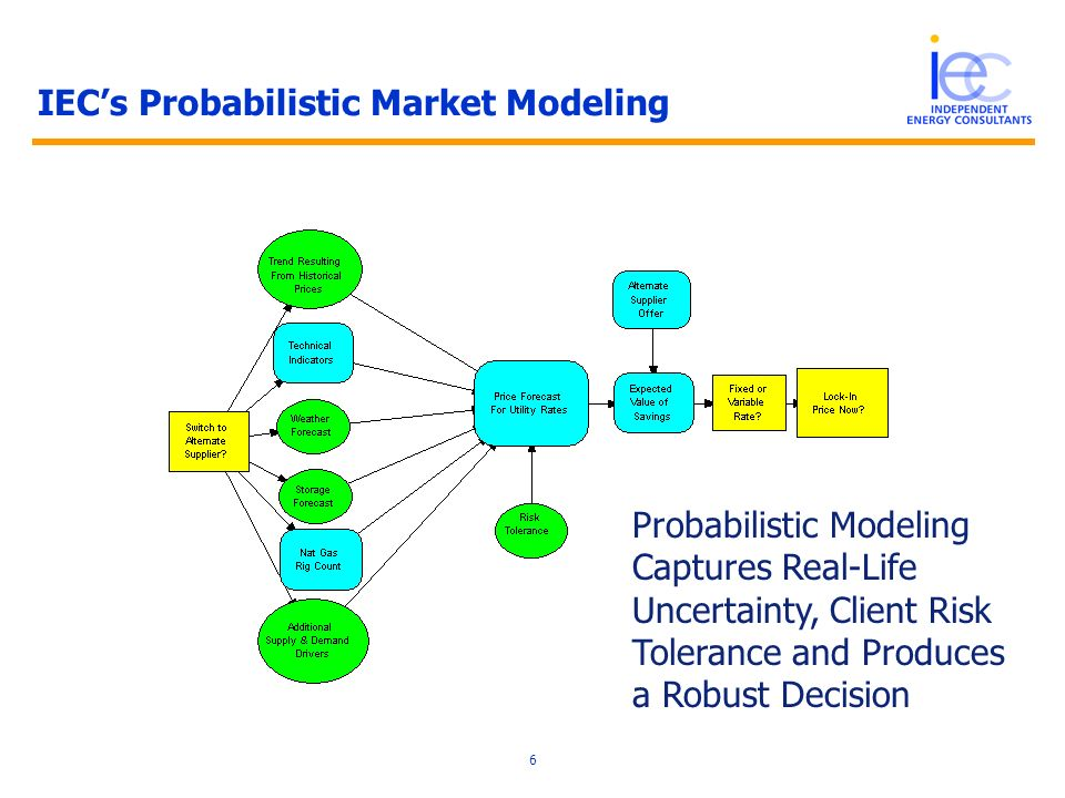 6 IECs Probabilistic Market Modeling Probabilistic Modeling Captures Real-Life Uncertainty, Client Risk Tolerance and Produces a Robust Decision
