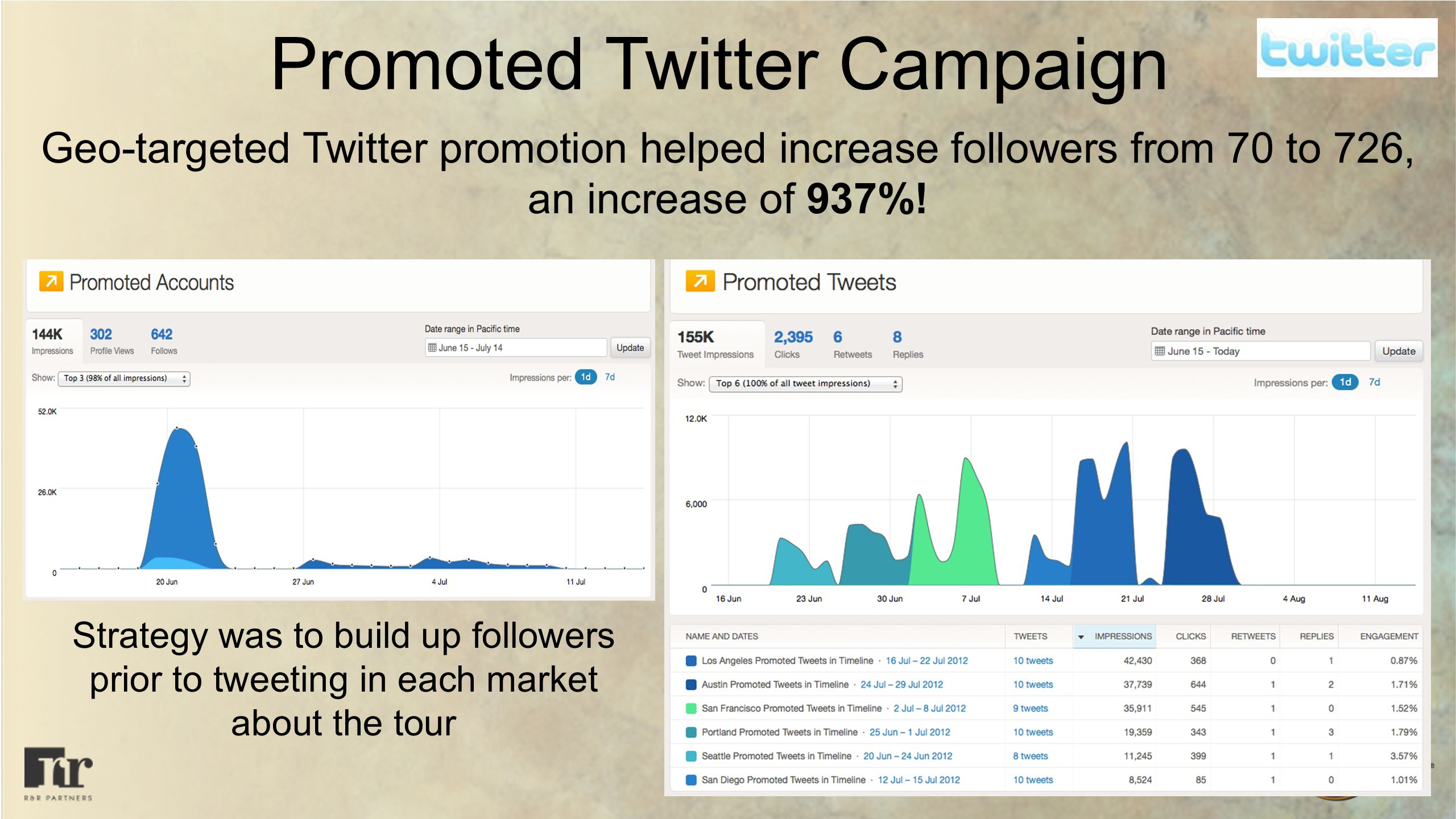 Promoted Twitter Campaign Geo-targeted Twitter promotion helped increase followers from 70 to 726, an increase of 937%.
