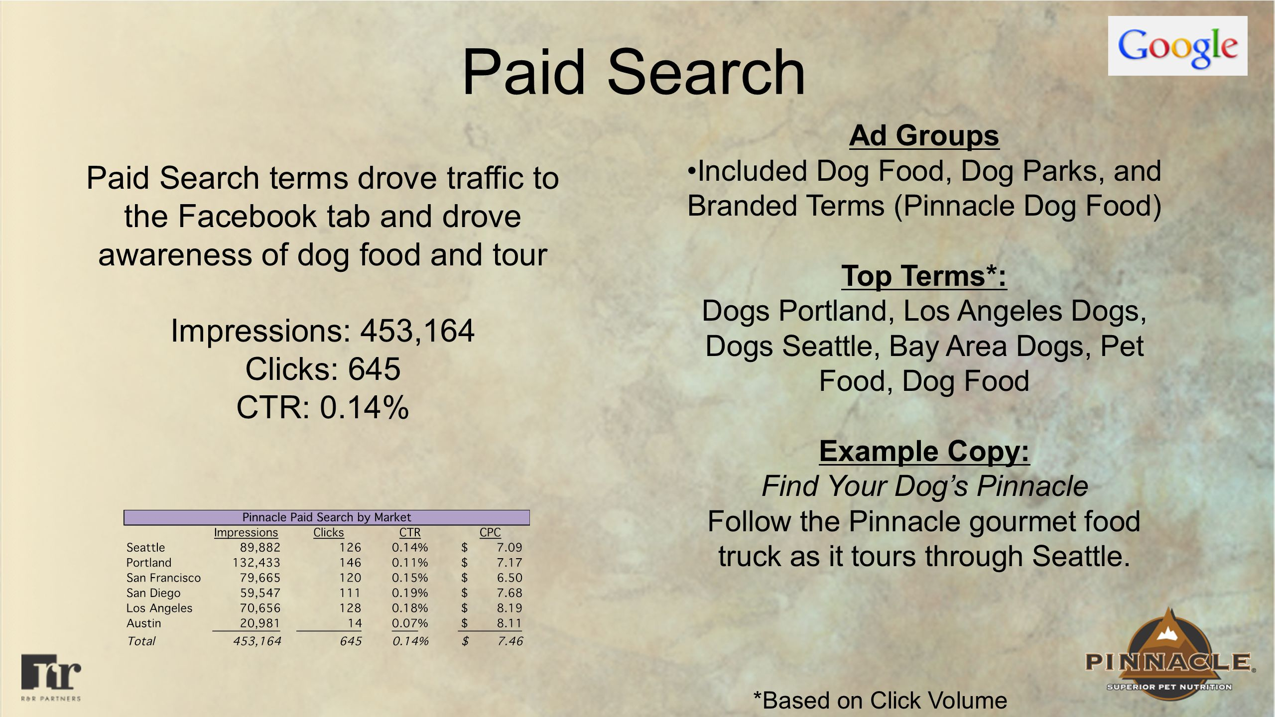 Paid Search Paid Search terms drove traffic to the Facebook tab and drove awareness of dog food and tour Impressions: 453,164 Clicks: 645 CTR: 0.14% Ad Groups Included Dog Food, Dog Parks, and Branded Terms (Pinnacle Dog Food) Top Terms*: Dogs Portland, Los Angeles Dogs, Dogs Seattle, Bay Area Dogs, Pet Food, Dog Food Example Copy: Find Your Dogs Pinnacle Follow the Pinnacle gourmet food truck as it tours through Seattle.