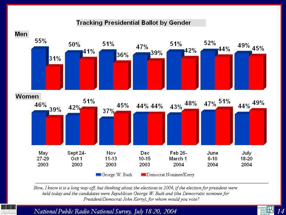 15 National Public Radio National Survey, July 18-20, 2004
