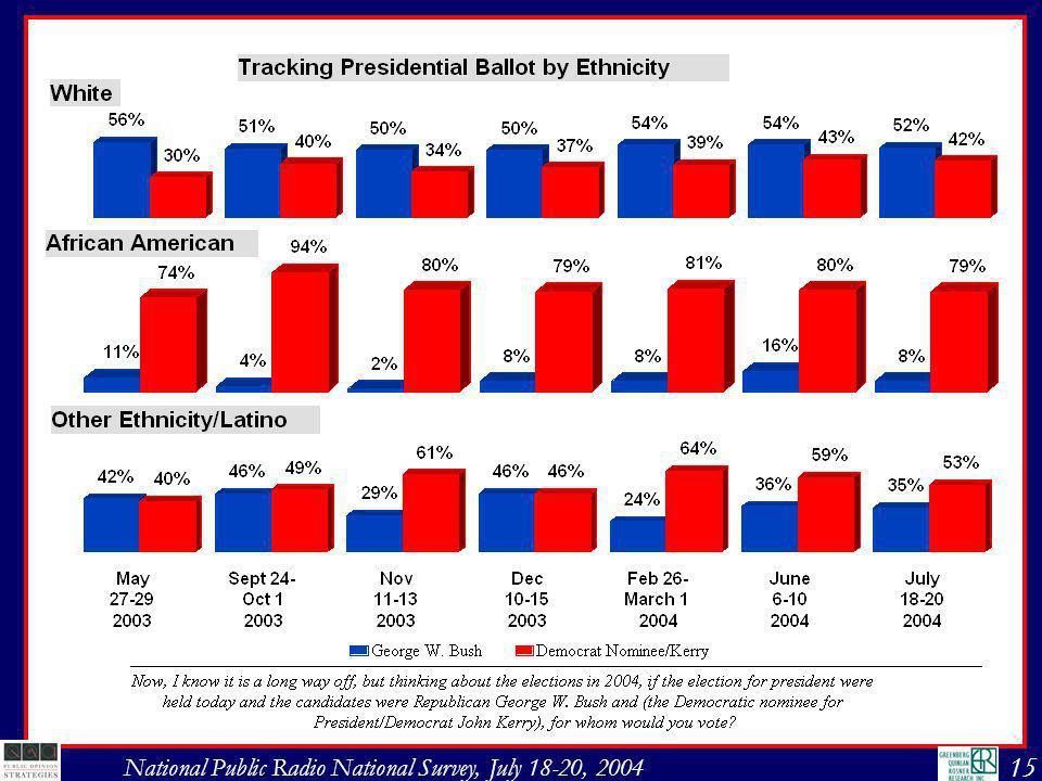 16 National Public Radio National Survey, July 18-20, 2004