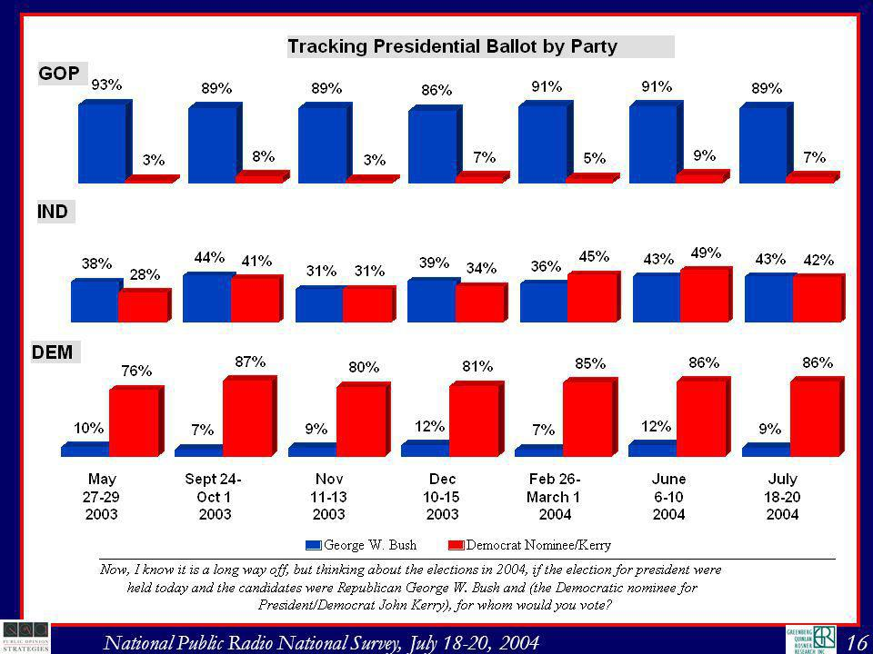 17 National Public Radio National Survey, July 18-20, 2004 Kerry continues to maintain an edge above the margin of error in the swing states.