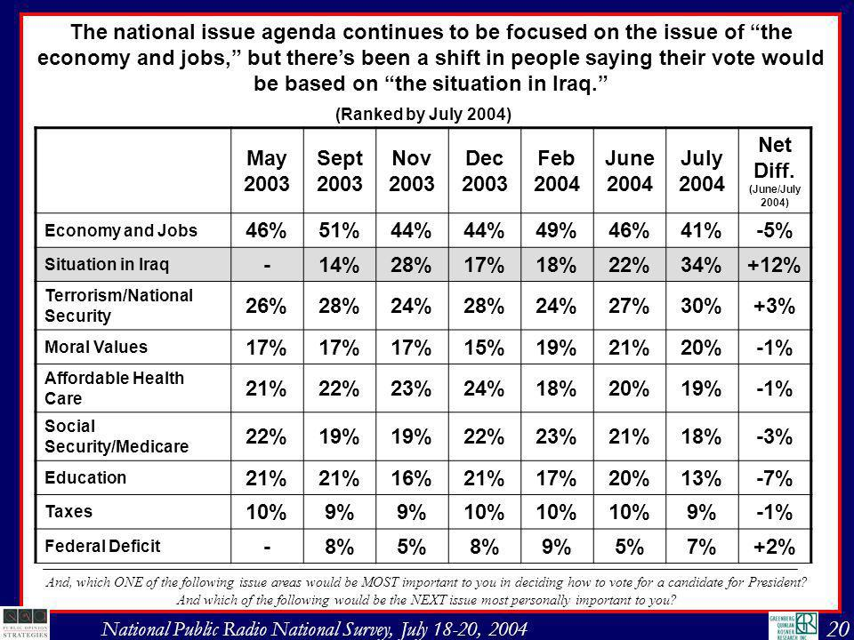 21 National Public Radio National Survey, July 18-20, 2004 Top movers from June to July selecting the issue of the situation in Iraq as being one of the top two issues of most personal importance.