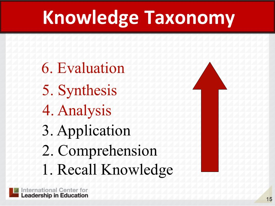 15 Knowledge Taxonomy 1. Recall Knowledge 2. Comprehension 3. Application 4. Analysis 5. Synthesis 6. Evaluation