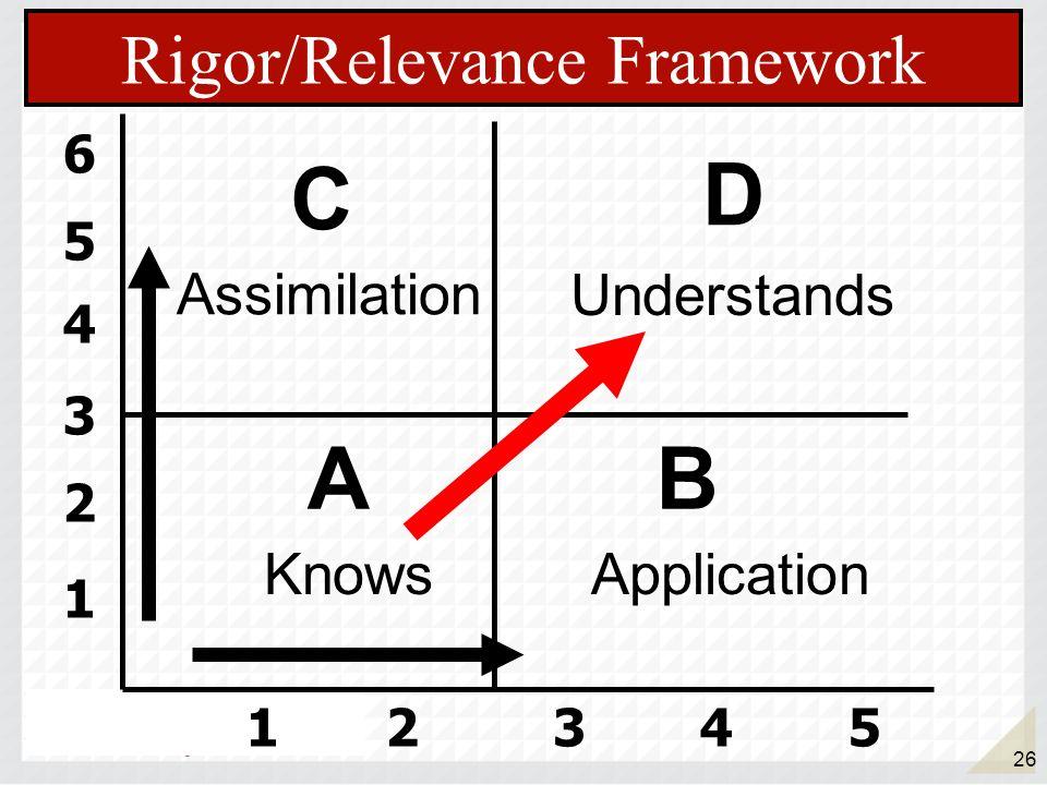 26 1 2 3 4 5 6 12345 AB D C Rigor/Relevance Framework Assimilation ApplicationKnows Understands