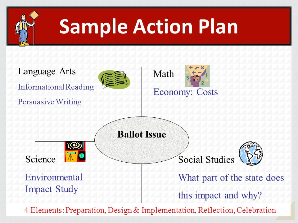 Sample Action Plan Ballot Issue Science Environmental Impact Study Social Studies What part of the state does this impact and why? Language Arts Infor