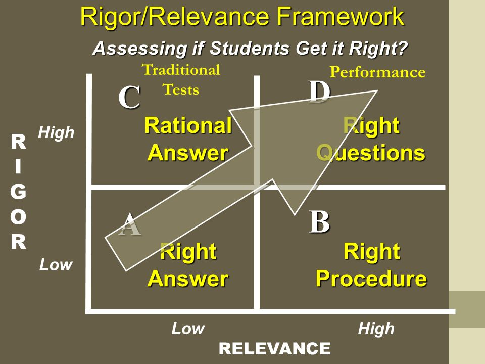 RIGORRIGOR RELEVANCE A B D C Rigor/Relevance Framework RightAnswer Assessing if Students Get it Right.