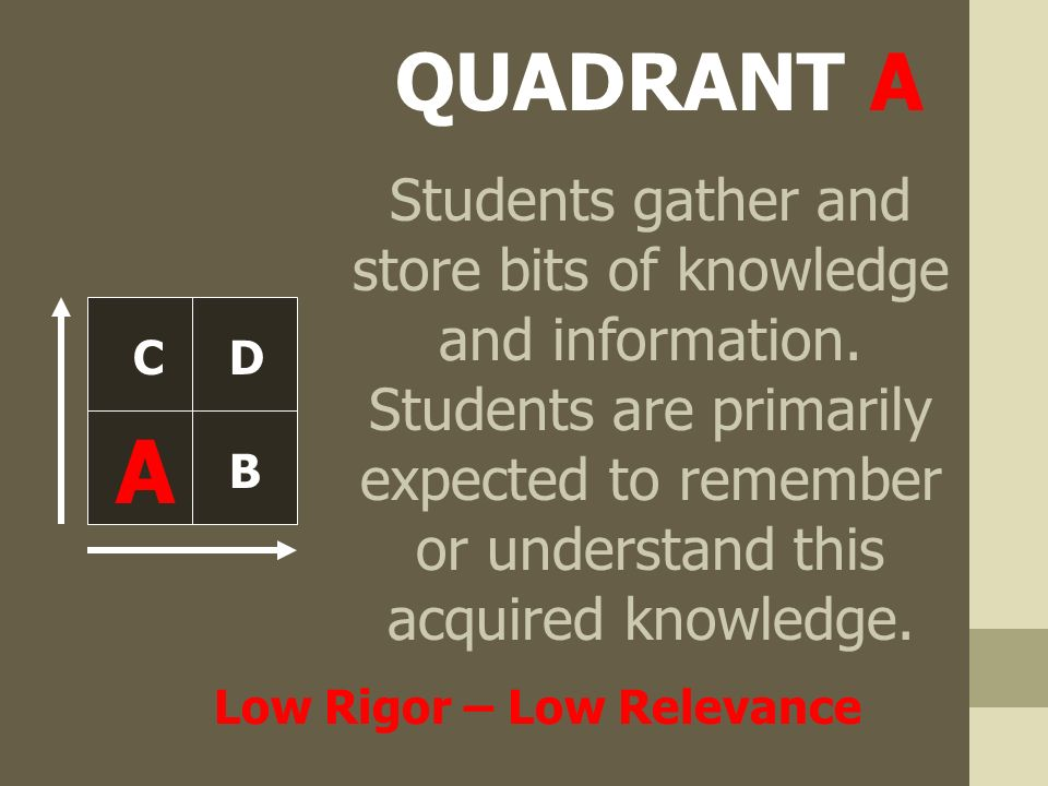 QUADRANT A A C B D Students gather and store bits of knowledge and information.