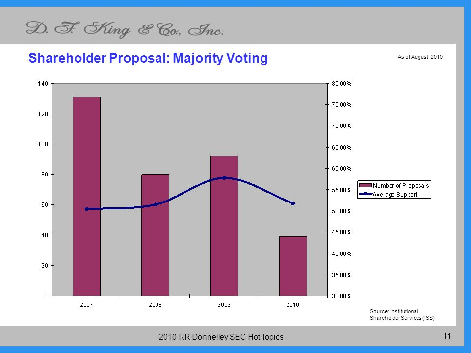 RR Donnelley SEC Hot Topics Shareholder Proposal: Majority Voting Source: Institutional Shareholder Services (ISS) As of August, 2010