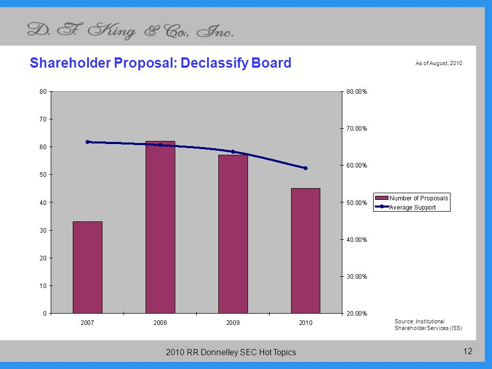 RR Donnelley SEC Hot Topics Shareholder Proposal: Declassify Board Source: Institutional Shareholder Services (ISS) As of August, 2010