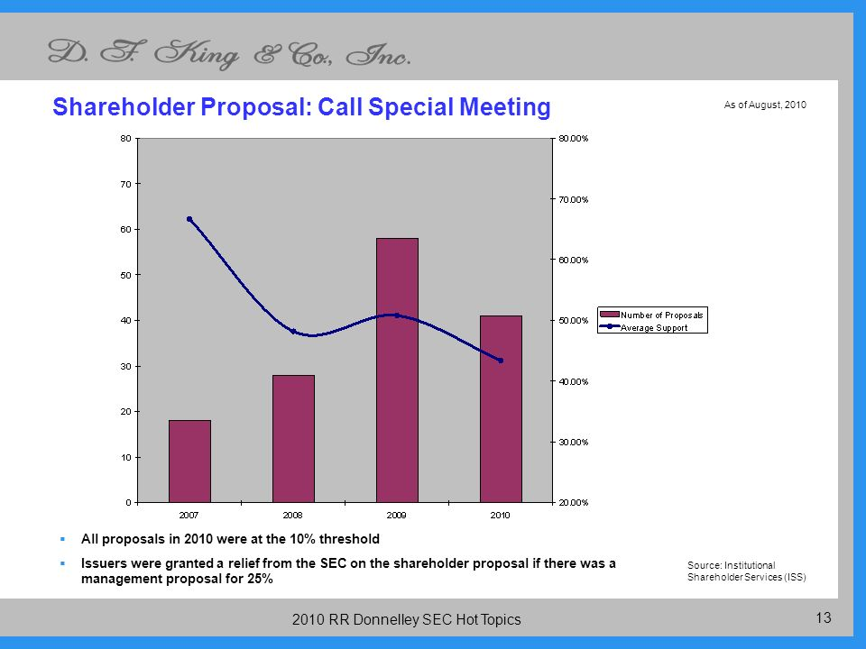 RR Donnelley SEC Hot Topics Shareholder Proposal: Call Special Meeting All proposals in 2010 were at the 10% threshold Issuers were granted a relief from the SEC on the shareholder proposal if there was a management proposal for 25% Source: Institutional Shareholder Services (ISS) As of August, 2010