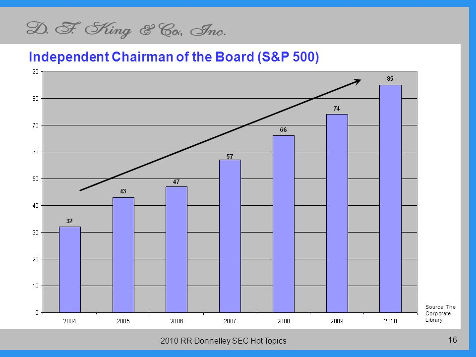 RR Donnelley SEC Hot Topics Independent Chairman of the Board (S&P 500) Source: The Corporate Library