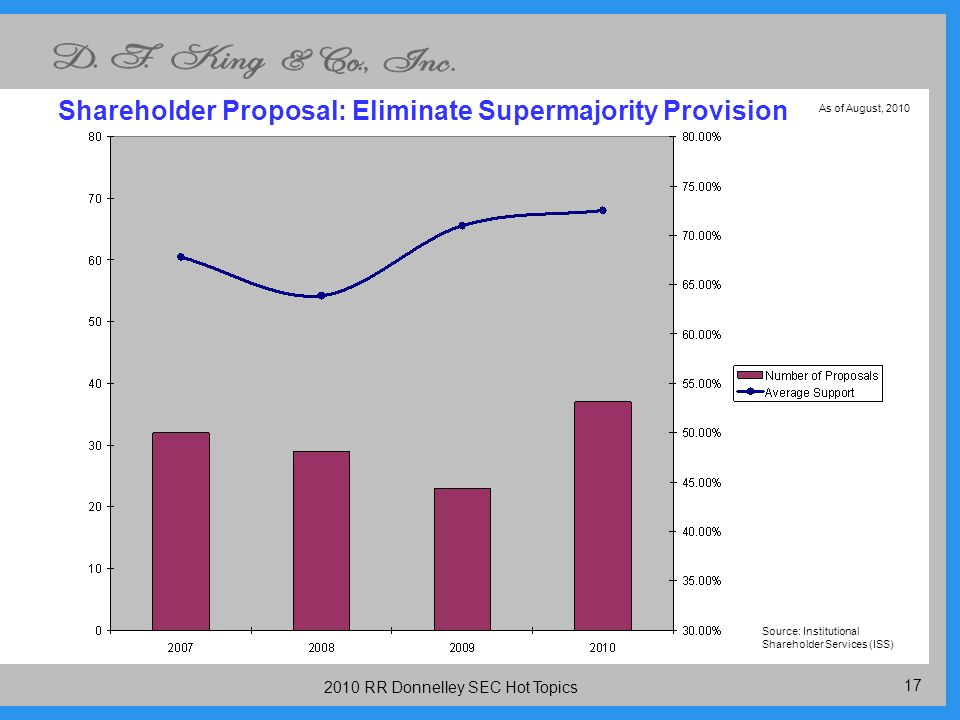 RR Donnelley SEC Hot Topics Shareholder Proposal: Eliminate Supermajority Provision Source: Institutional Shareholder Services (ISS) As of August, 2010