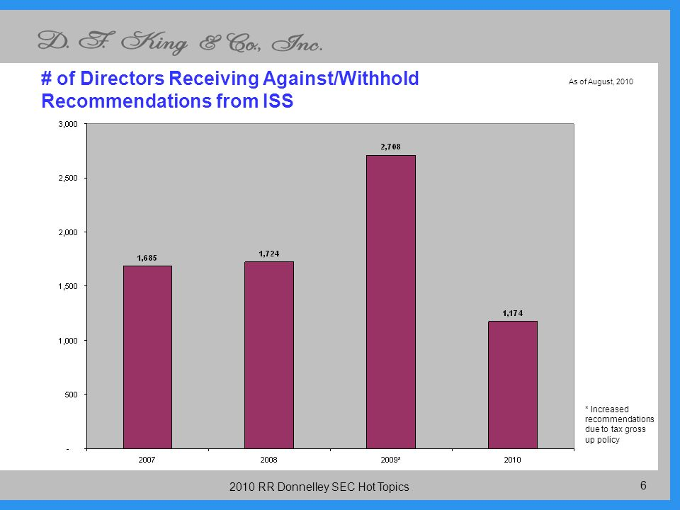 RR Donnelley SEC Hot Topics # of Directors Receiving Against/Withhold Recommendations from ISS * Increased recommendations due to tax gross up policy As of August, 2010