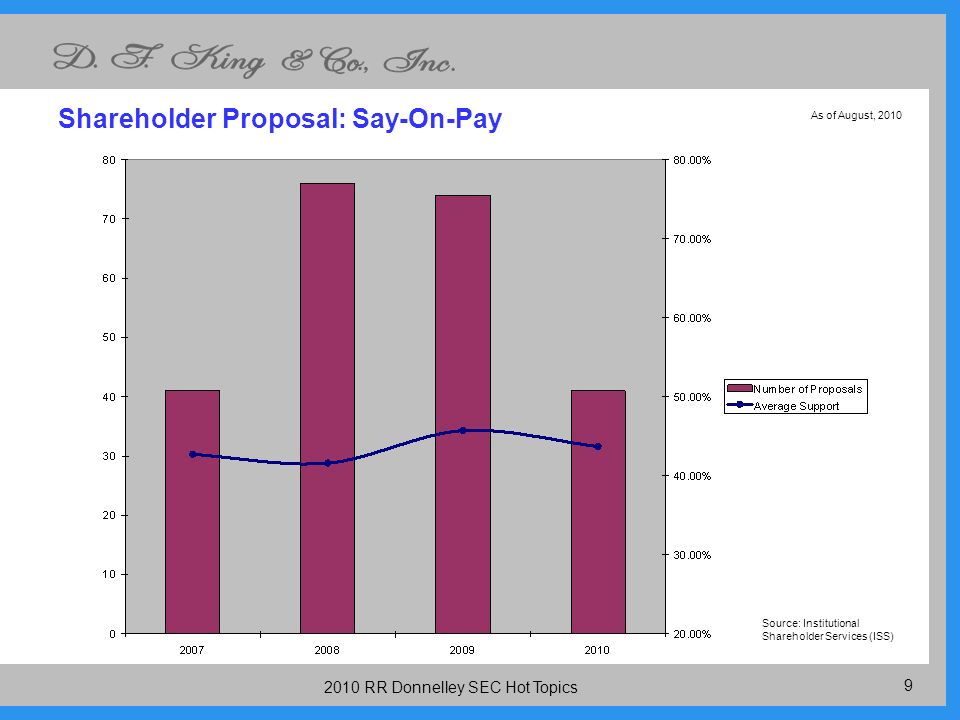 10 2010 RR Donnelley SEC Hot Topics Management Proposal: Say on Pay Source: Institutional Shareholder Services (ISS) As of August, 2010