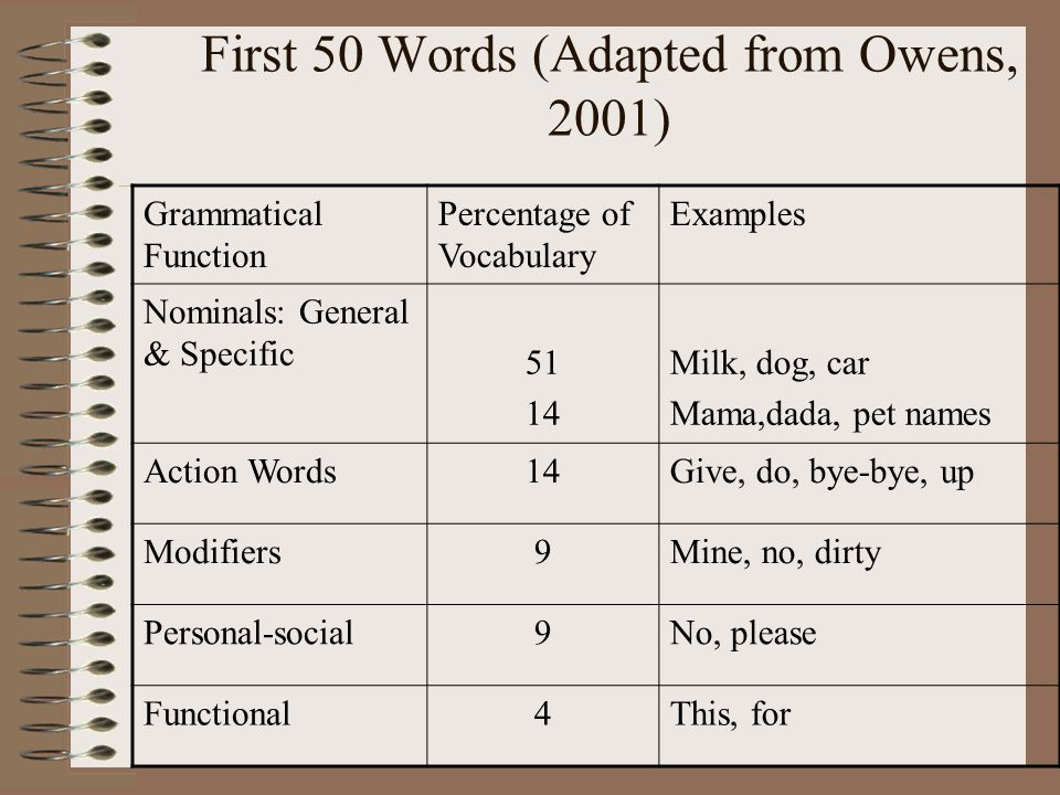 First 50 Words (Adapted from Owens, 2001) Grammatical Function Percentage of Vocabulary Examples Nominals: General & Specific 51 14 Milk, dog, car Mam