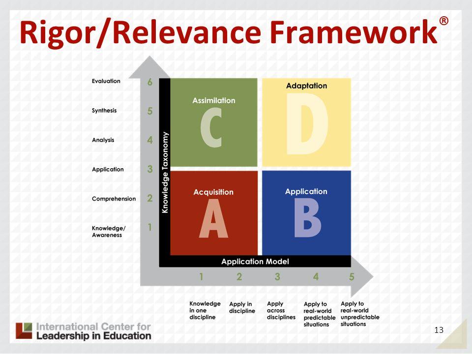 Rigor/Relevance Framework ® 13