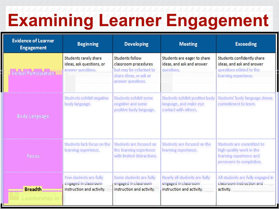 37 Examining Learner Engagement
