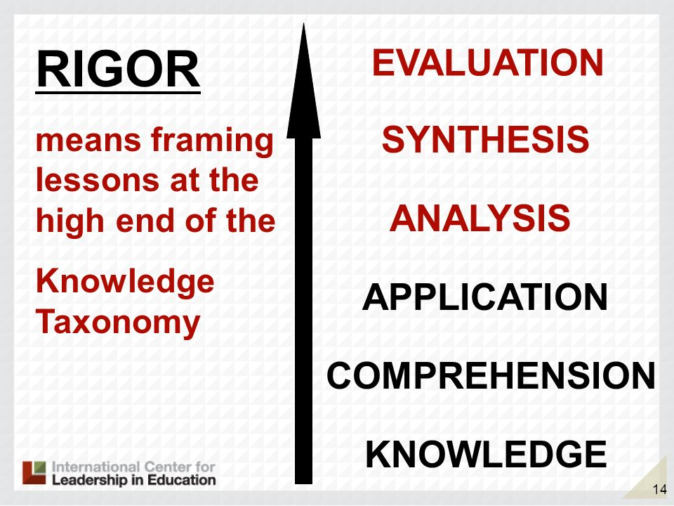14 RIGOR means framing lessons at the high end of the Knowledge Taxonomy KNOWLEDGE COMPREHENSION APPLICATION ANALYSIS SYNTHESIS EVALUATION