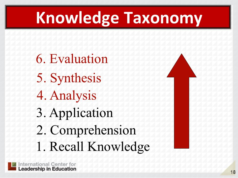 18 Knowledge Taxonomy 1. Recall Knowledge 2. Comprehension 3. Application 4. Analysis 5. Synthesis 6. Evaluation