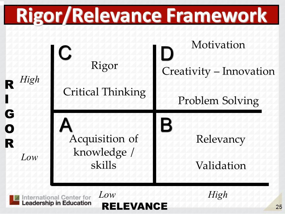 25 RIGORRIGOR RELEVANCE AB D C Rigor/Relevance Framework Acquisition of knowledge / skills Motivation Creativity – Innovation Problem Solving High Low