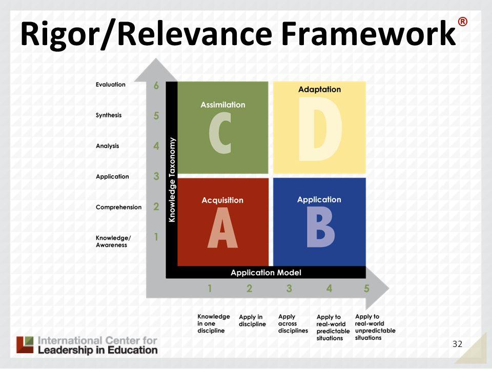 Rigor/Relevance Framework ® 32