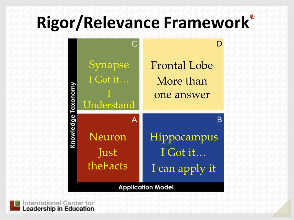 Rigor/Relevance Framework ® Neuron Just theFacts Hippocampus I Got it… I can apply it Synapse I Got it… I Understand Frontal Lobe More than one answer