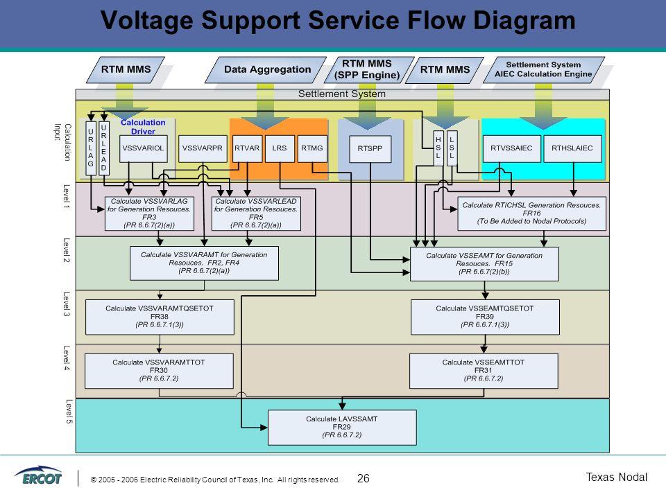 Texas Nodal © 2005 - 2006 Electric Reliability Council of Texas, Inc.