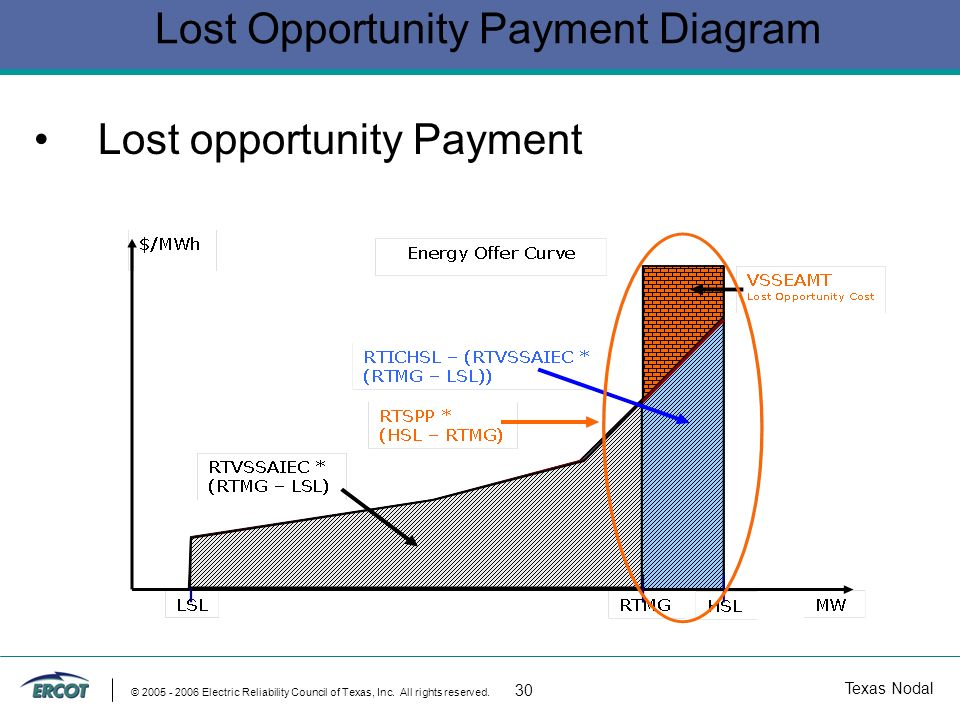Texas Nodal © 2005 - 2006 Electric Reliability Council of Texas, Inc. All rights reserved. 30 Lost Opportunity Payment Diagram Lost opportunity Paymen