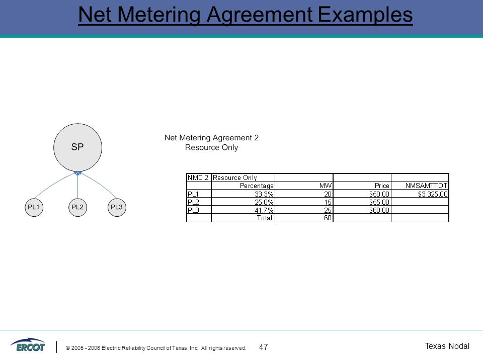 Texas Nodal © 2005 - 2006 Electric Reliability Council of Texas, Inc. All rights reserved. 47 Net Metering Agreement Examples