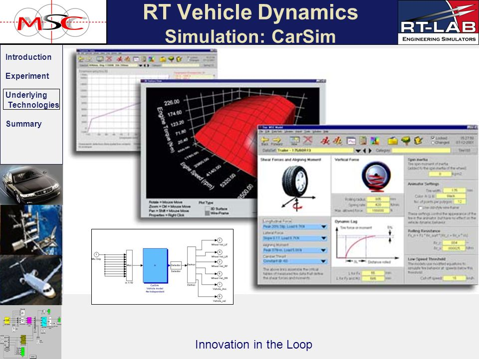 Introduction Experiment Underlying Technologies Summary Innovation in the Loop RT Vehicle Dynamics Simulation: CarSim