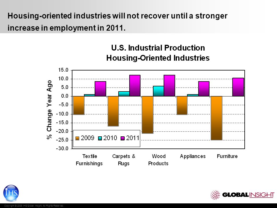 Copyright © 2008 IHS Global Insight. All Rights Reserved. Housing-oriented industries will not recover until a stronger increase in employment in 2011